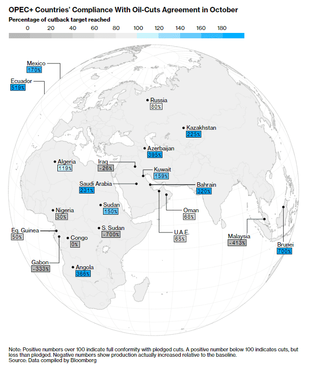 OPEC+ Countries' Compliance With Oil Cuts Agreement in October