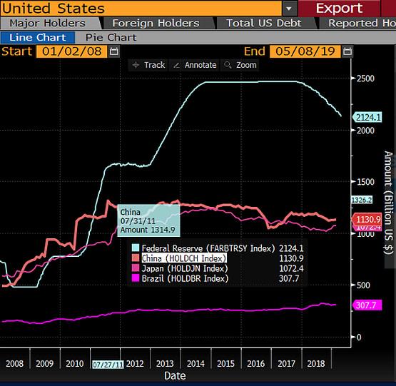 china us treasuries holdings