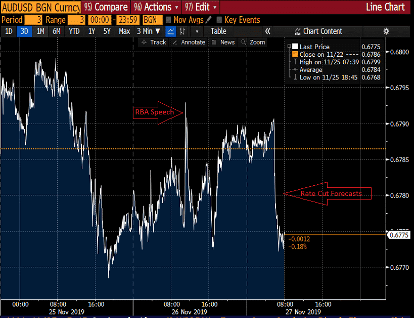 audusd currency trading