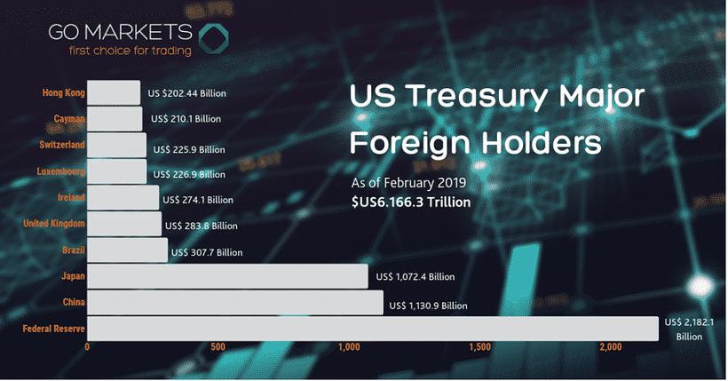 us treasury major foreign holders