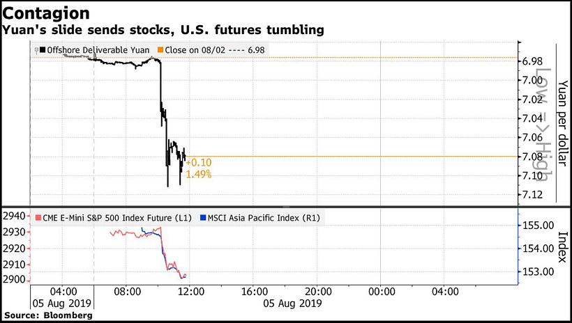 yuan causes stocks and US futures to fall