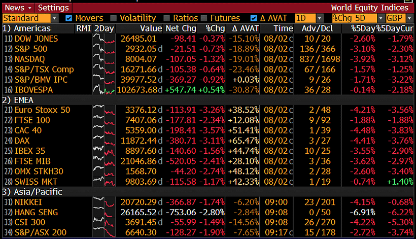 world equity indices