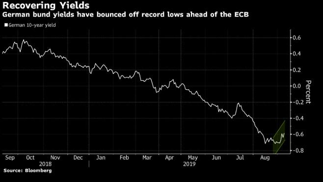 german bund yields recover ahead of ECB