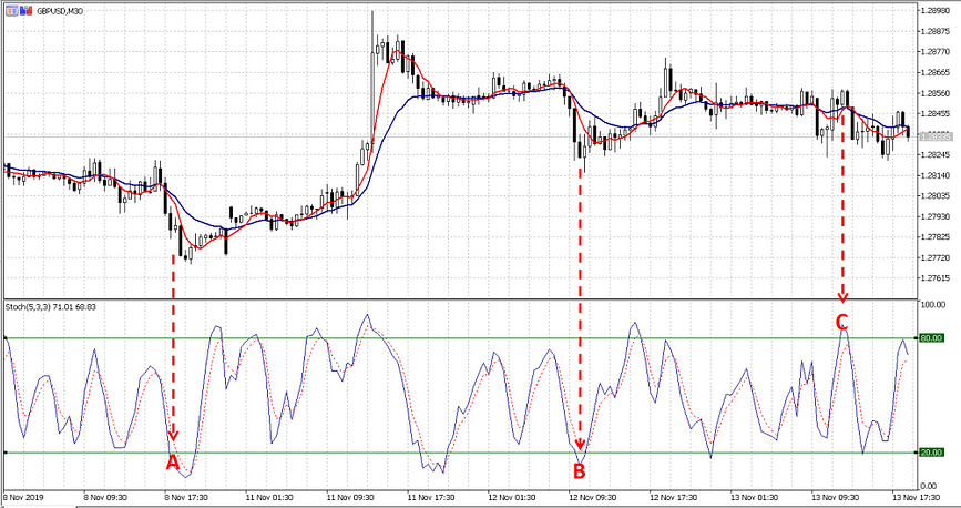 The Stochastic As An Alternative To Rsi Relative Strength Index